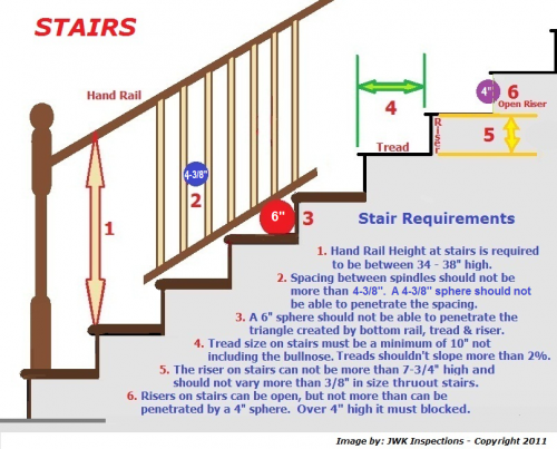 Stair Rail Requirements San Antonio Home Inspections ...